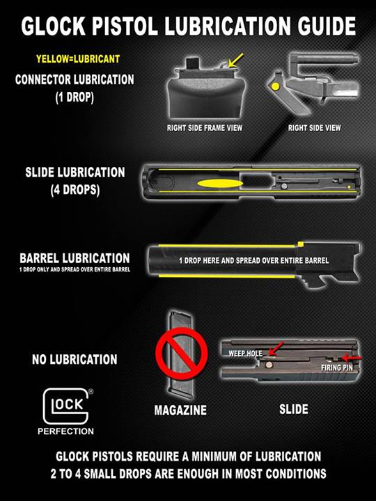 Glock Lubrication Made Easy